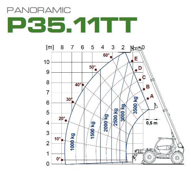 Tableau de charges du chariot télescopique Panoramic P 35.11 TT de Merlo, Tony-Mat chariot élévateur et matériel btp Bretagne Morbihan Vannes